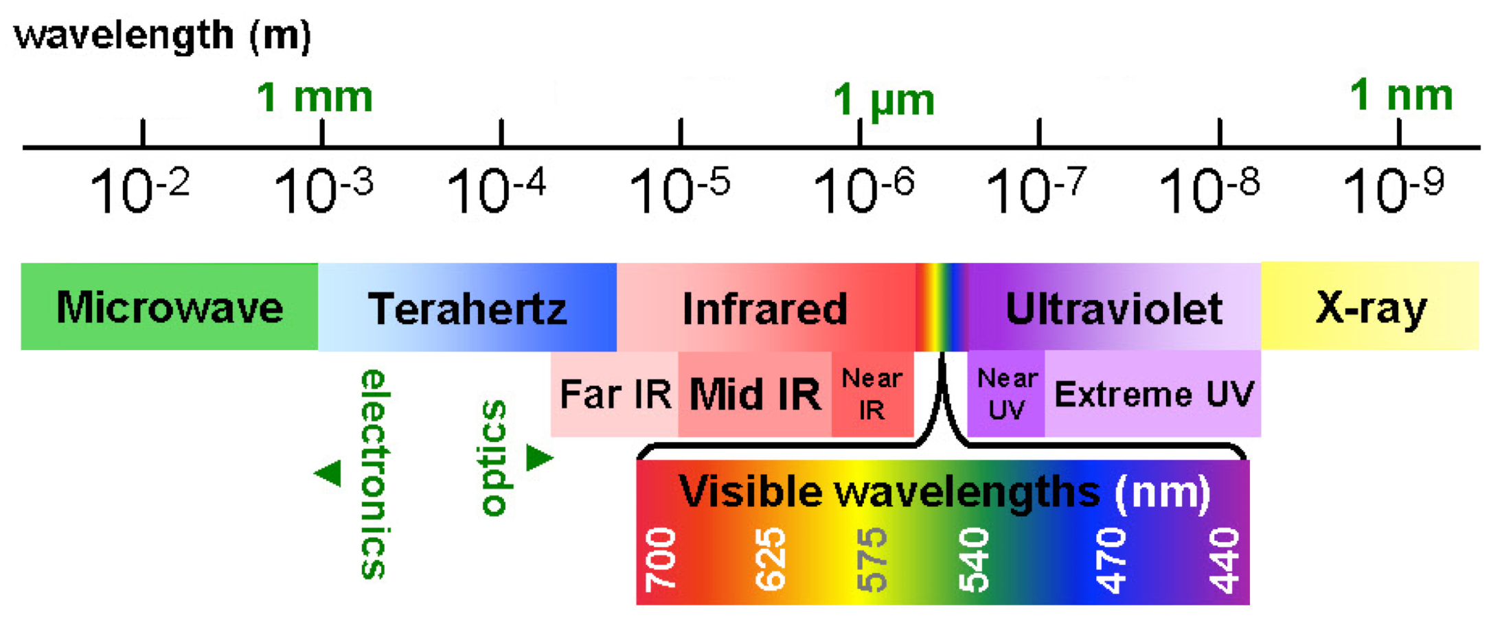 nonlinear nanostructures for ultrafast laser applications