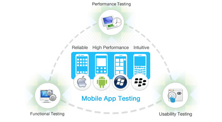 how sqlite is tested in case of mobile applications