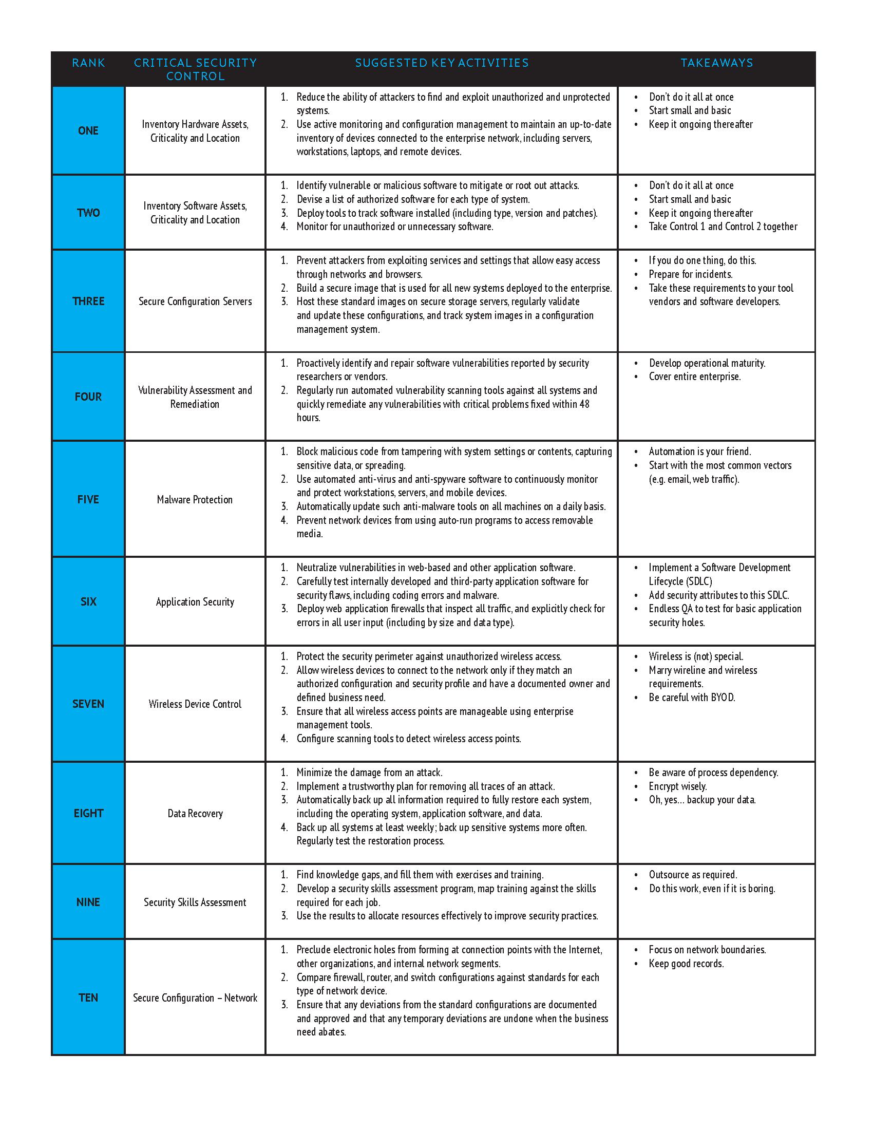 describe business critical applications list