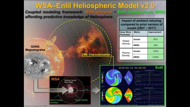 noaa wind prediction center application
