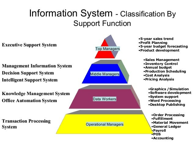 types of knowledge application systems