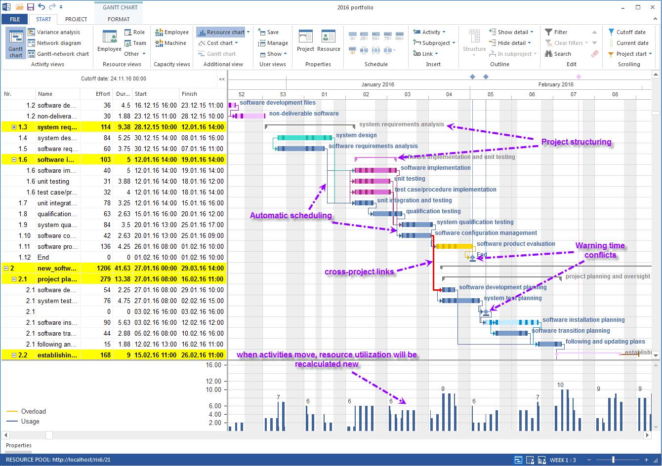 gantt chart for development web application