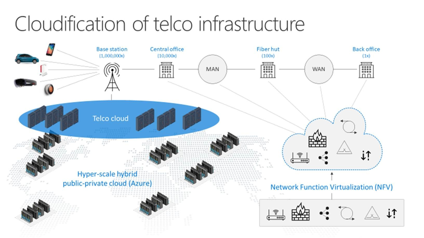 difference between cloud and traditional application architecture