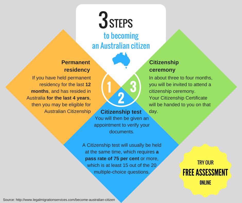 citizenship application step 3 gather