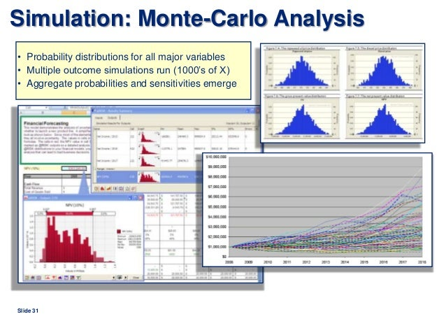 application of monte carlo simulation methods in risk management