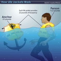 applications of buoyancy in real life