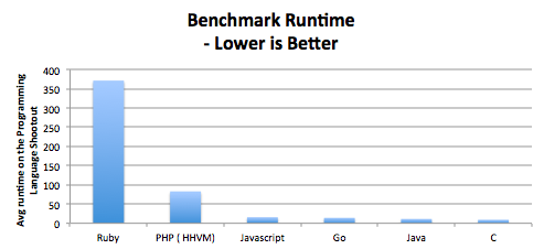 web application development languages comparison