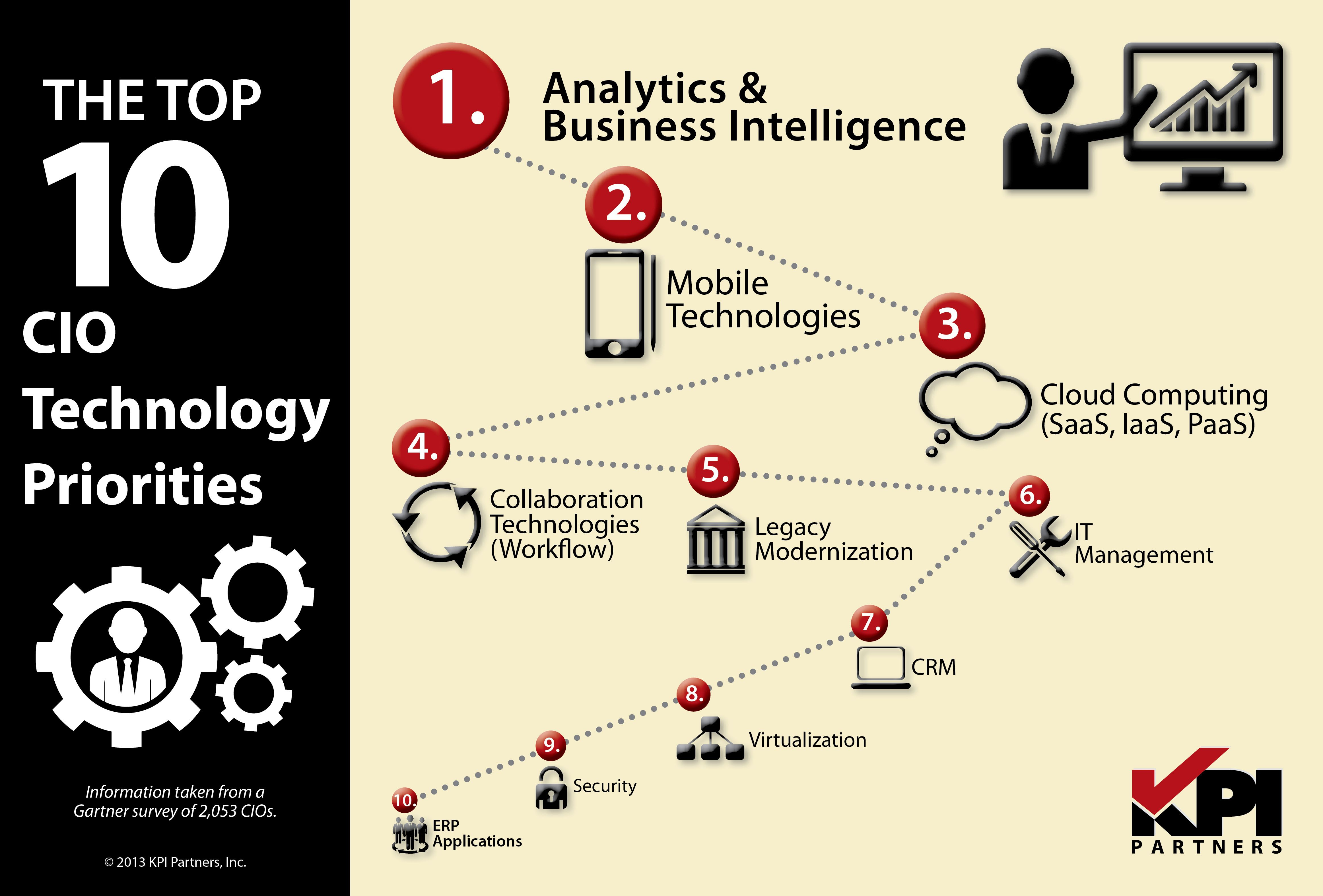 exploring the future of business intelligence applications