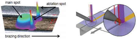 laser processing of materials for renewable energy applications