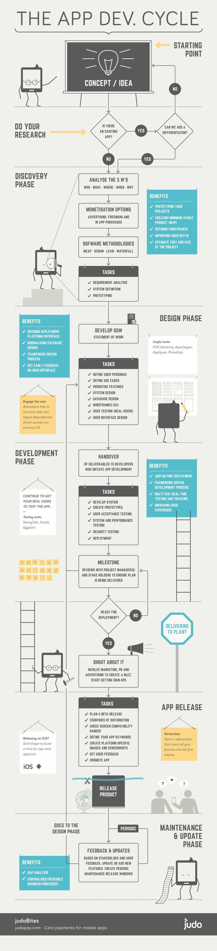 mobile application development lab programs