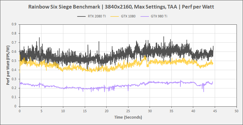 performance evaluation and benchmarking of unix application