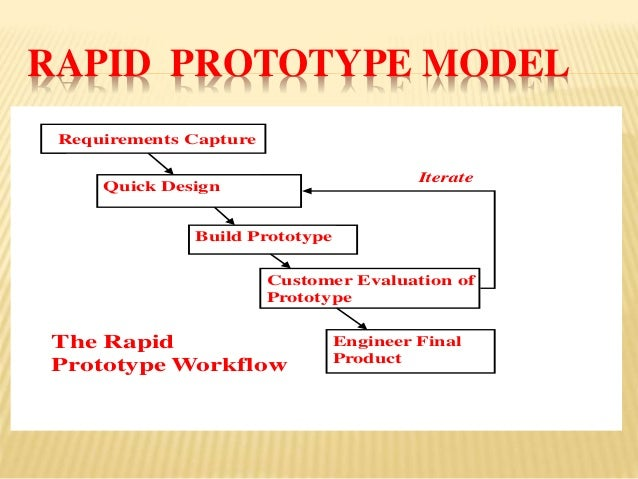 rapid application development using iterative prototyping